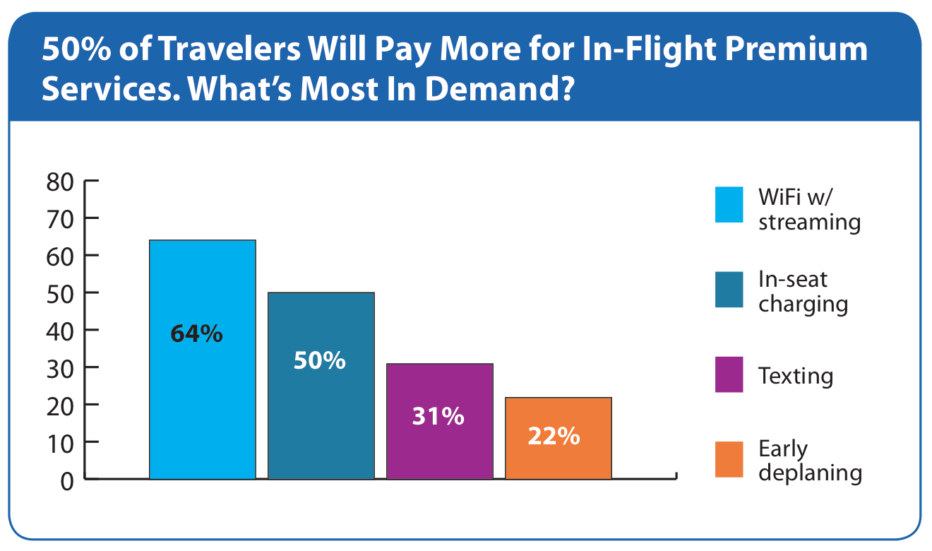 Would You Pay More To Get Off The Plane Before Everyone Else?