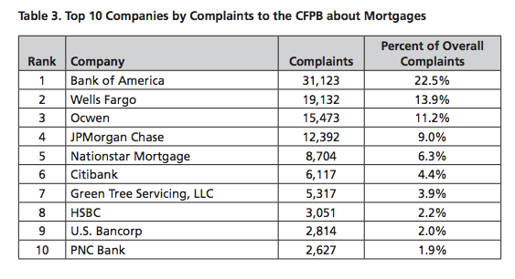 Bank Of America, Wells Fargo Top List Of Most Complained About Mortgage Issuers