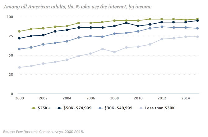 Home internet adoption consistently remains lowest in the lowest-income households. Source: Pew Internet Project