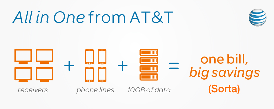 The AT&T/DirecTV combo platter saves money, but only for new customers, and after 12 months, it's really just a $10/month bill discount.