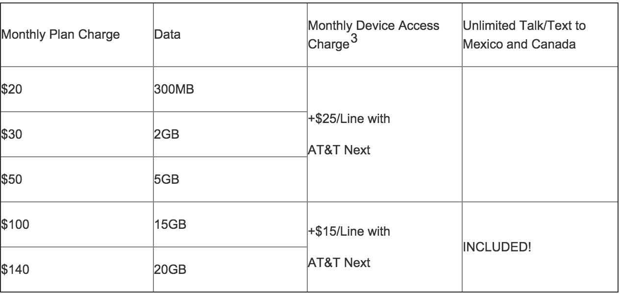 From AT&T's announcement of its new data plans. Note, the monthly device charge shown is for smartphones. There are different monthly charges for other items like tablets and hotspots.