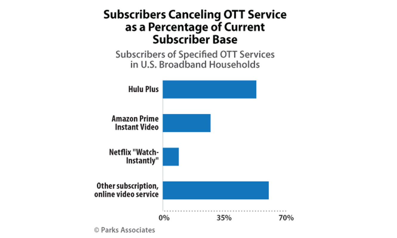 This Graph May Explain Why Cable Companies Aren't Rushing To Get Into Standalone Streaming