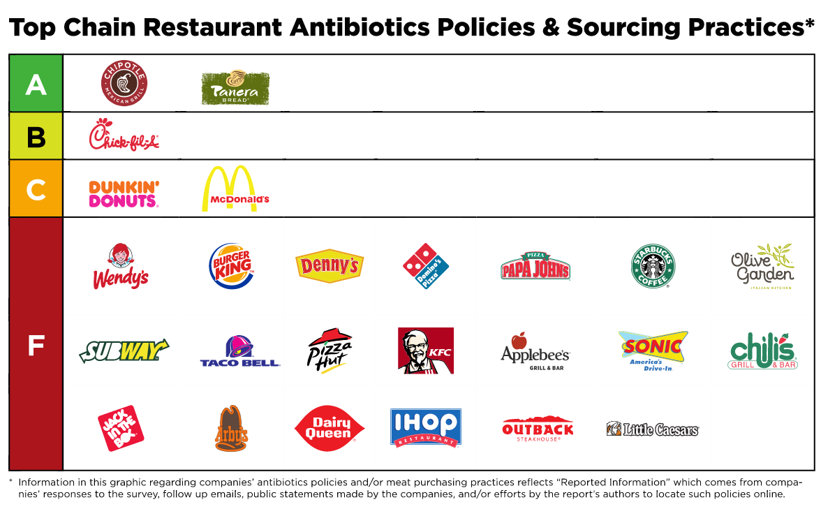 "Subway, Burger King, Taco Bell, 17 Others Earn ""F"" Grades For Antibiotics Policies"