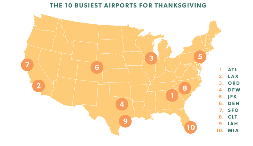 Airlines 4 America estimates the 10 busiest airports in the U.S. during the Thanksgiving holiday.