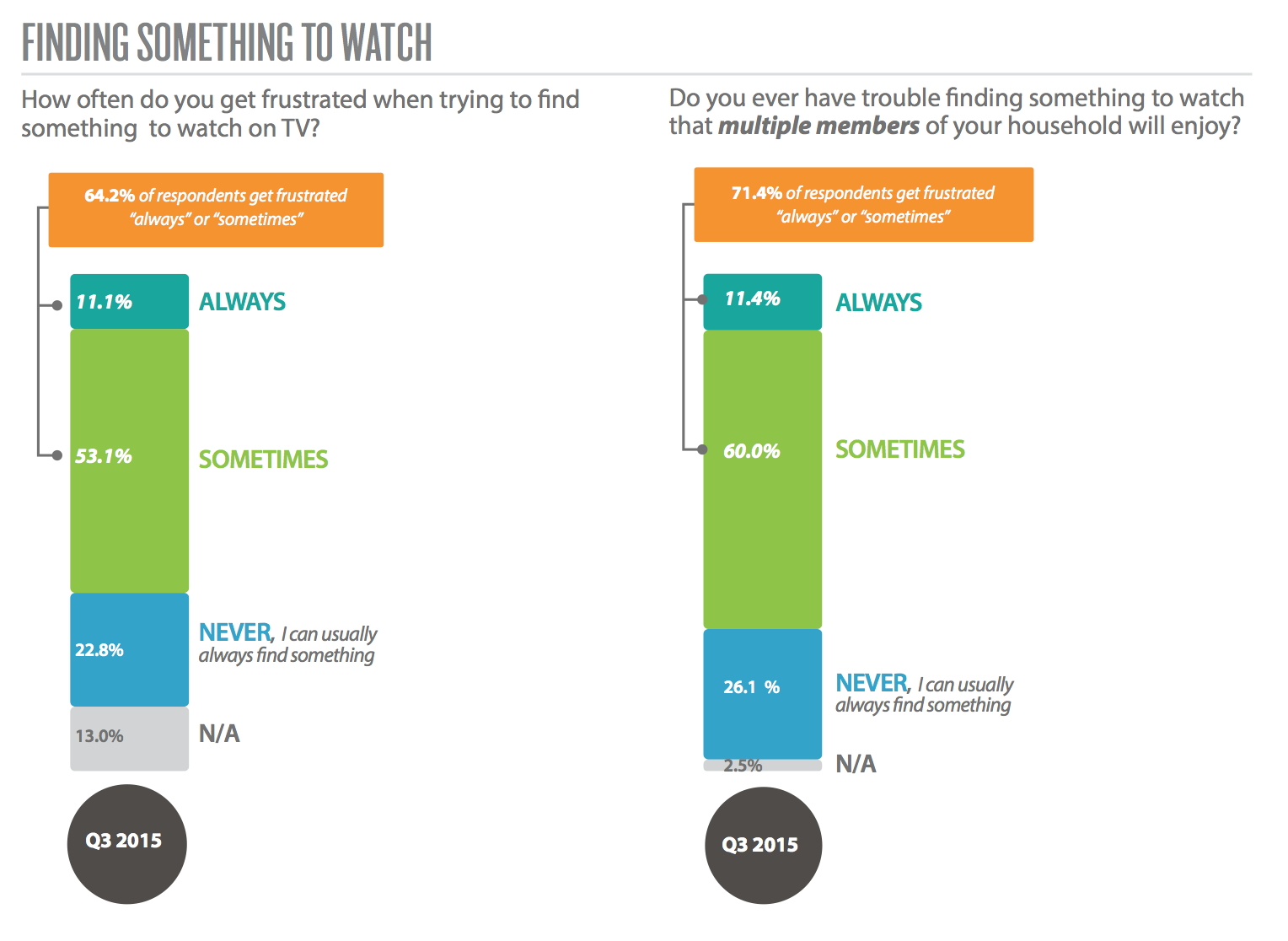 Two-Thirds Of TV Viewers Say They Get Frustrated Trying To Find Something Worth Watching
