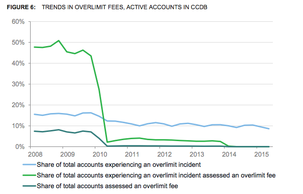 Consumers saved $9 billion in overdraft fees since 2009.