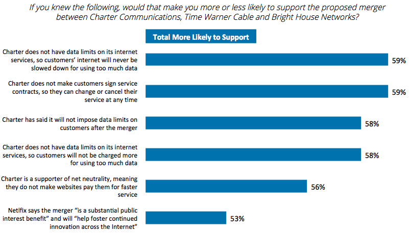 Poll sponsored by charter says charter is great more charter over half of respondents who were told that charter service does not require a contract or impose data caps three of the six presented questions are about solutioingenieria Choice Image