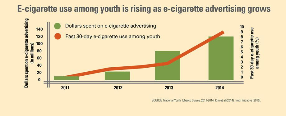 As e-cigarette makers increase their ad spending, more teens have started using the devices.