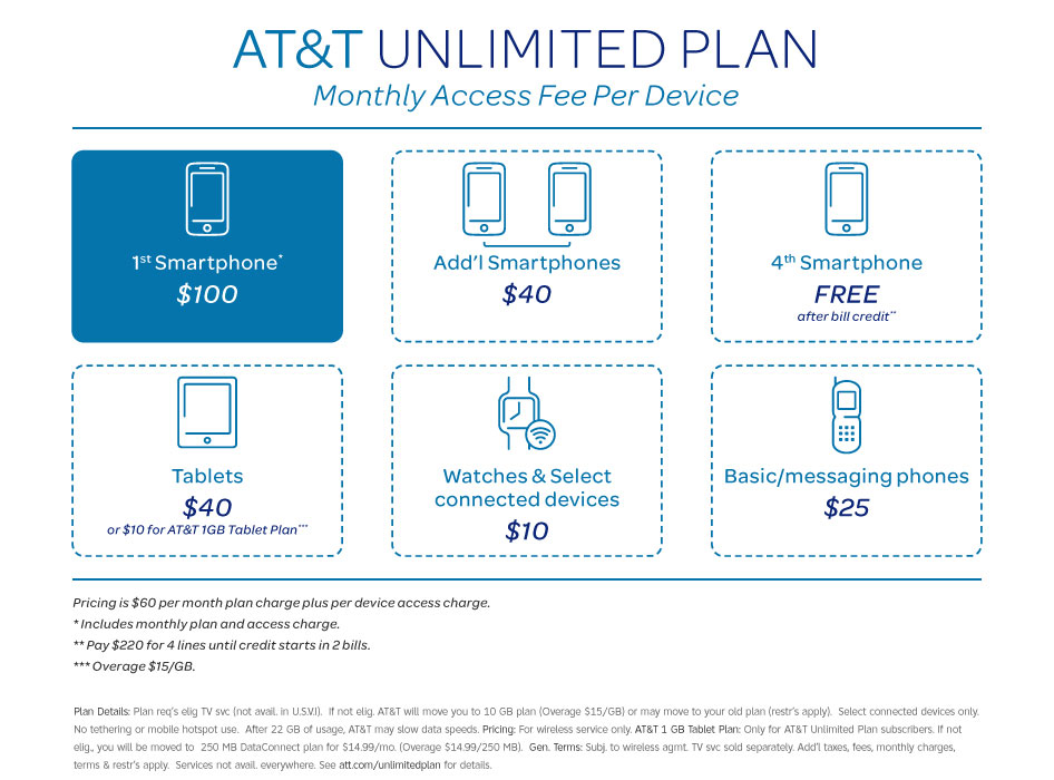 AT&T Brings Back Unlimited Plans. What\'s The Catch? – Consumerist
