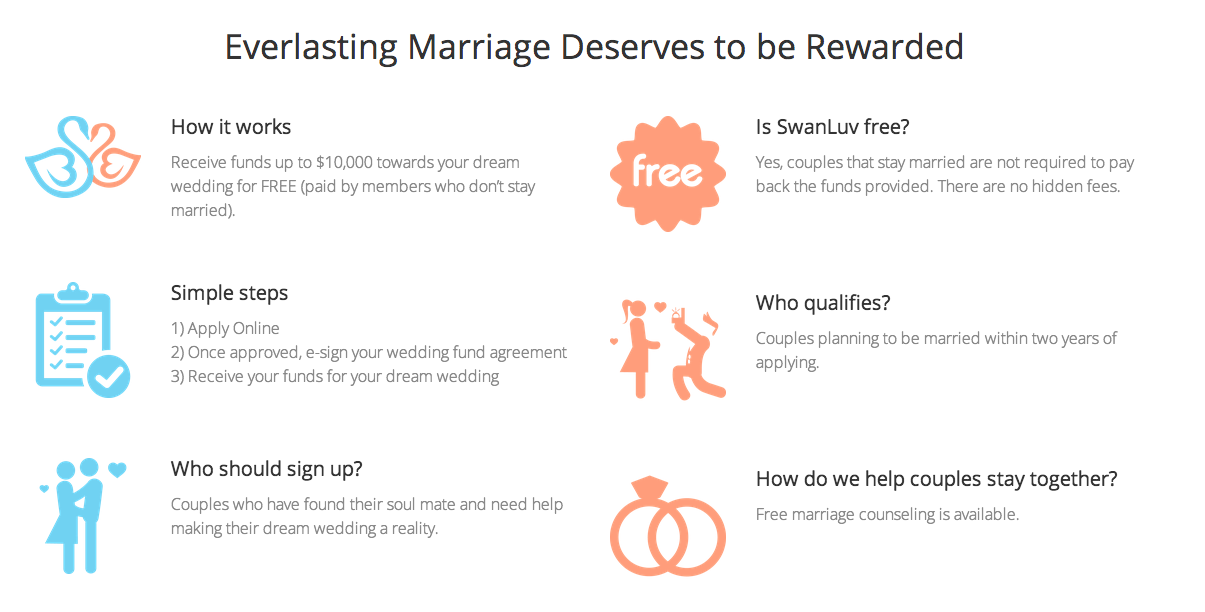 Startup Promising Cash For Weddings Pivots To Crowdfunding Platform, Infuriates Couples