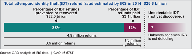 6 Things We Learned About The IRS's Fight Against Fraud And Identity