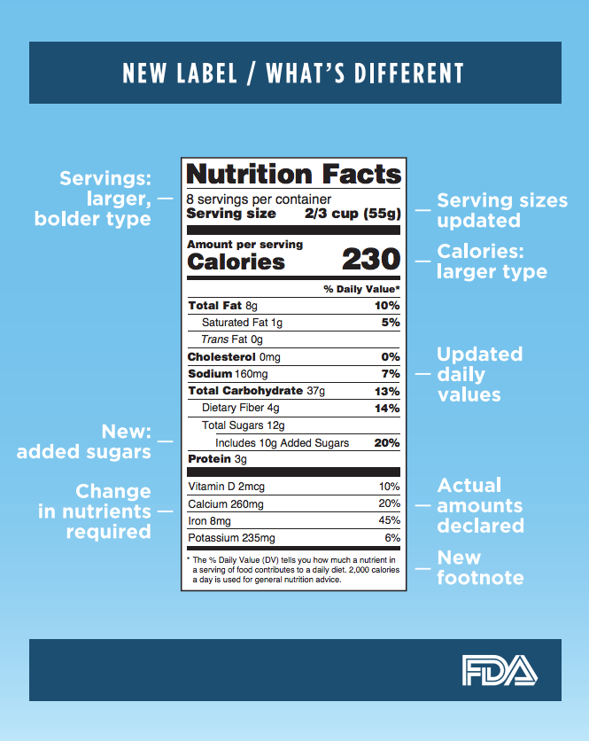 Food Industry Lobbyists Ask FDA To Delay Revised Nutrition