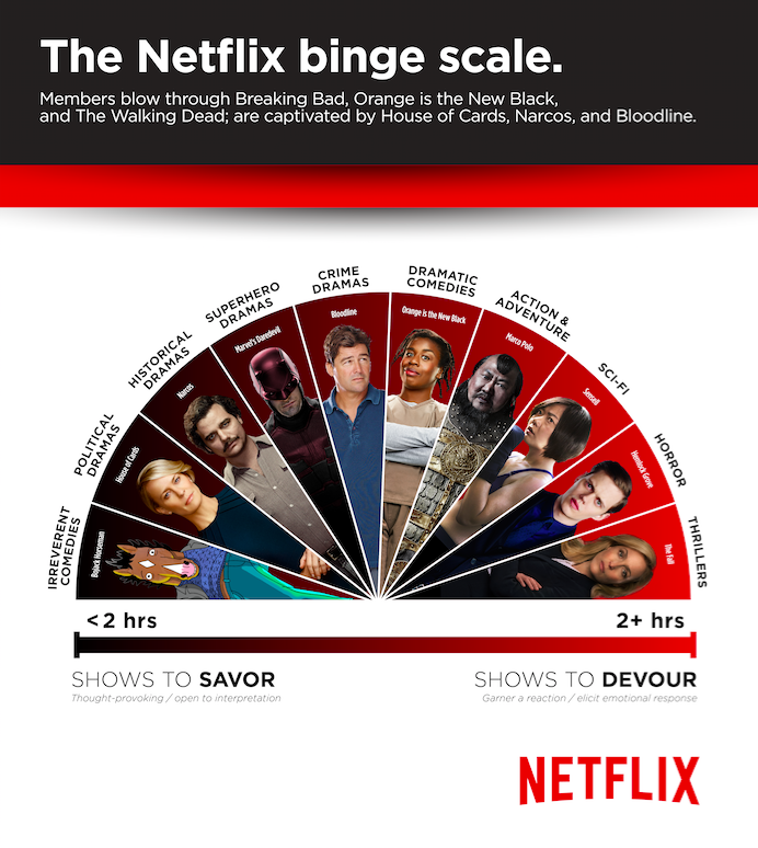 Netflix Binge Scale Reveals Which Shows Turn Us Into Unmoving Couch Potatoes