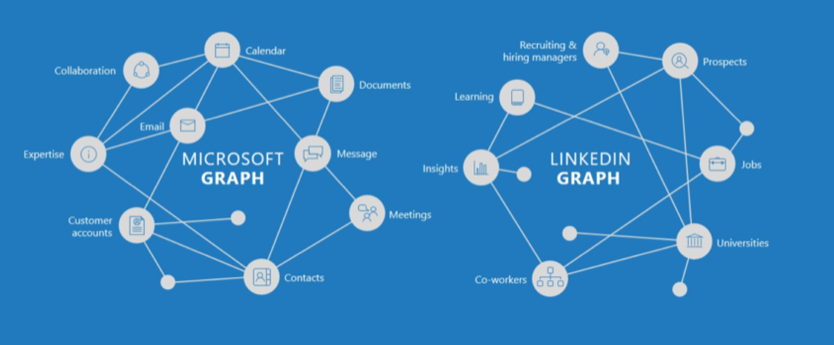 Why Is Microsoft Spending $26 Billion To Acquire LinkedIn?