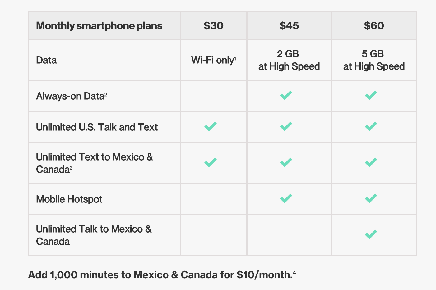Verizon Adds Unlimited Throttled Data To Prepaid Plans, Too