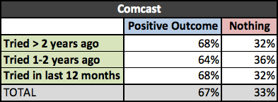 negotiation_comcast