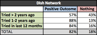 negotiation_dishnetwork