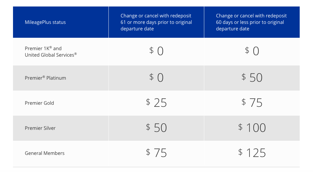 United Airlines Revamping Some Fees For Mileageplus Members