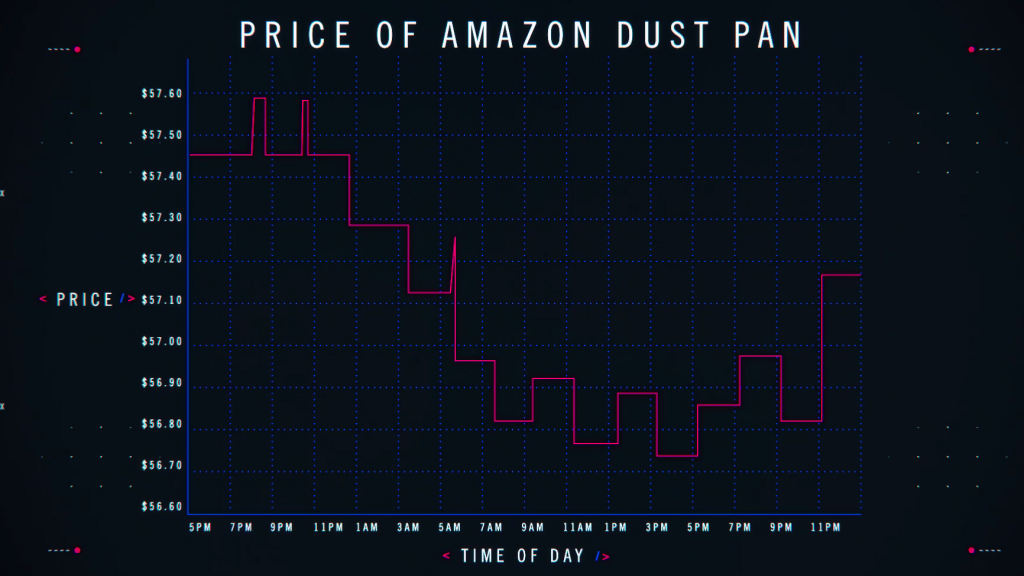 ProPublica's price tracking of an item on Amazon during the day.