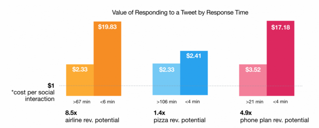 Customers who received a faster response to Tweets were more likely to spend more with a business in the future.