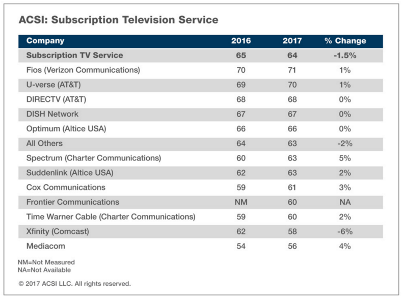You Still Hate Your Cable Company As Much As Ever But