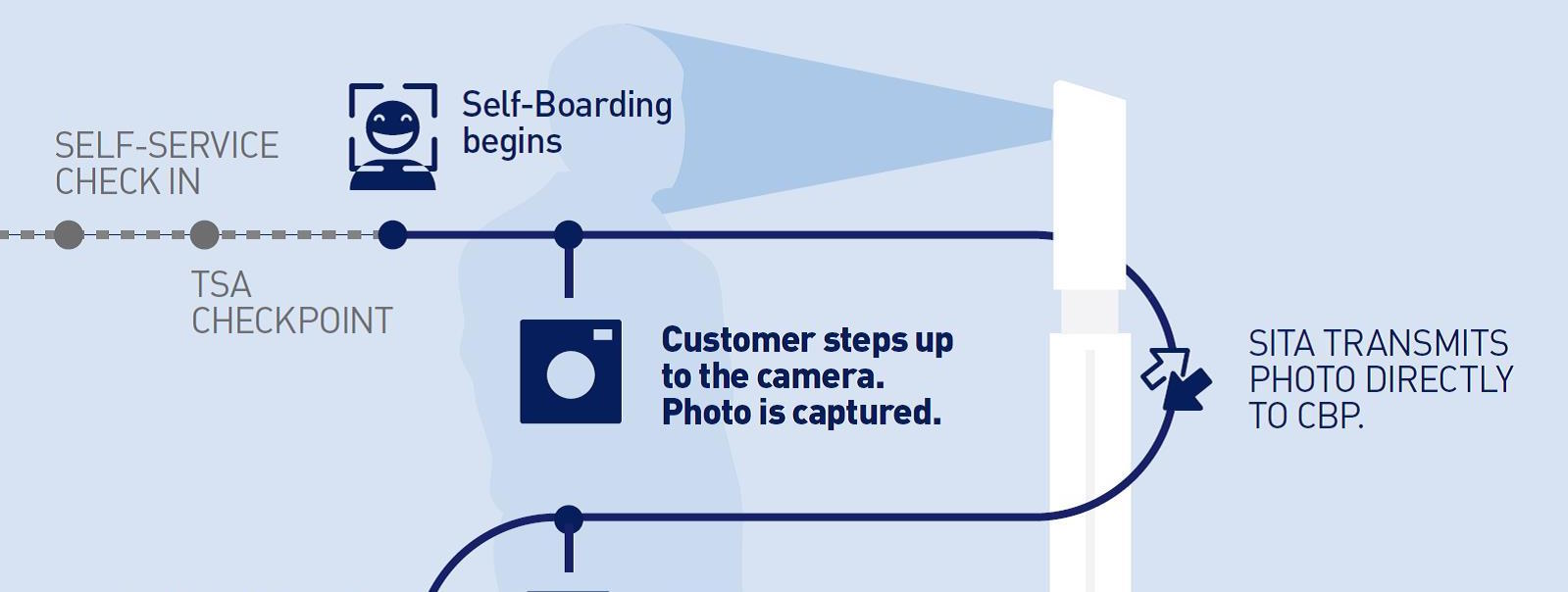 JetBlue Hopes Facial Recognition Tech Can Speed Up Boarding At The Gate