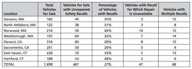 27 Of Vehicles At Carmax Have An Open Safety Recall Consumerist